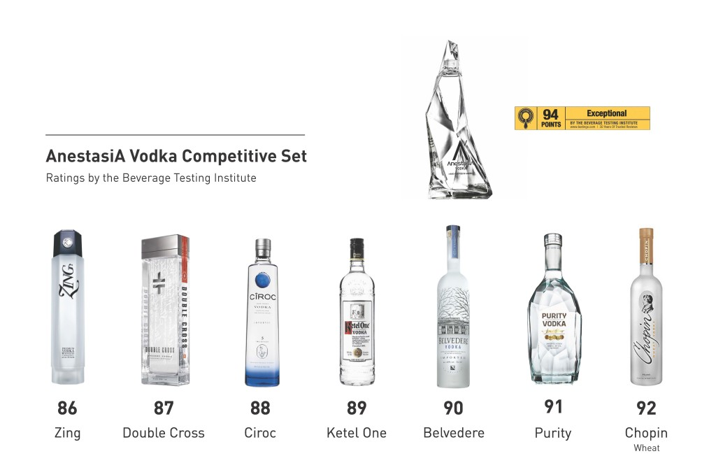 AnestasiA Vodka Competitive Set, 94 Exceptional BTI
