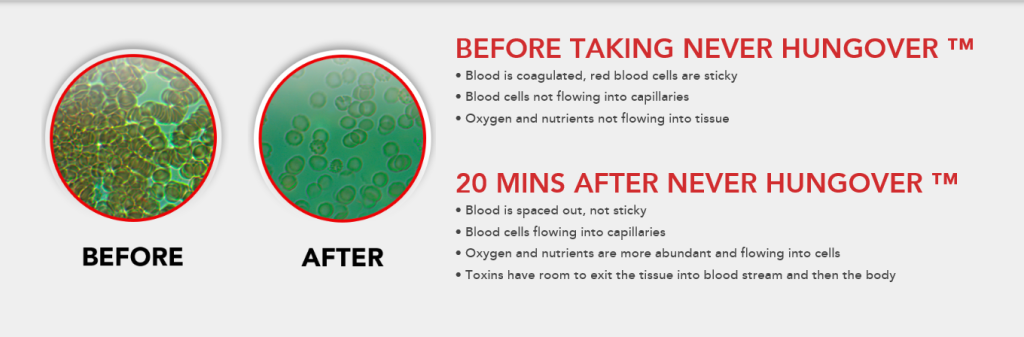 NEVERHUNGOVER Science, Before And After