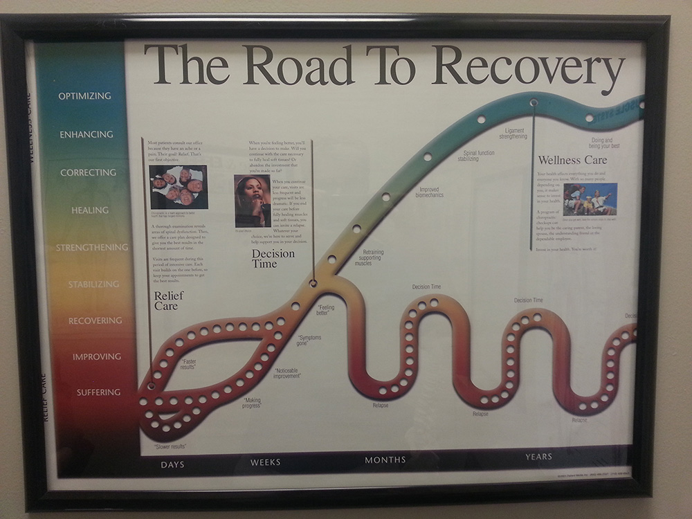 Road To Recovery Chart, Living Well Chiropractic Center, Summerlin Vegas