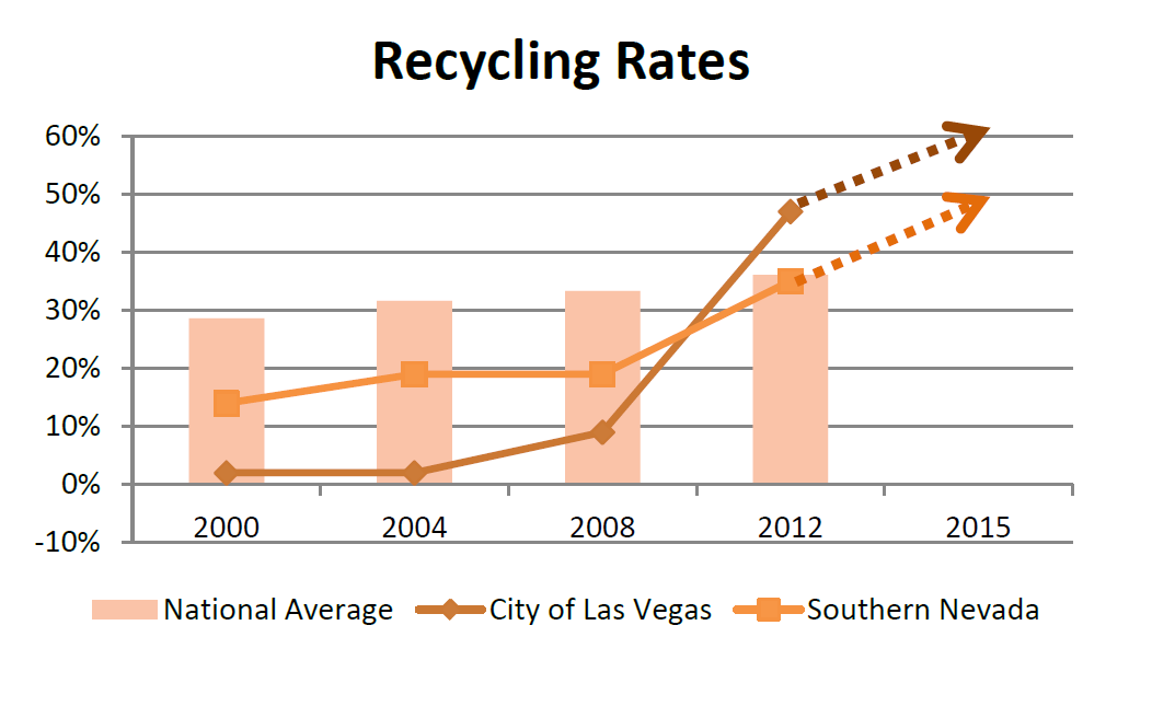 Recycling Rates, City of Las Vegas